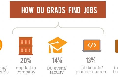 How Grads Find Jobs-HP