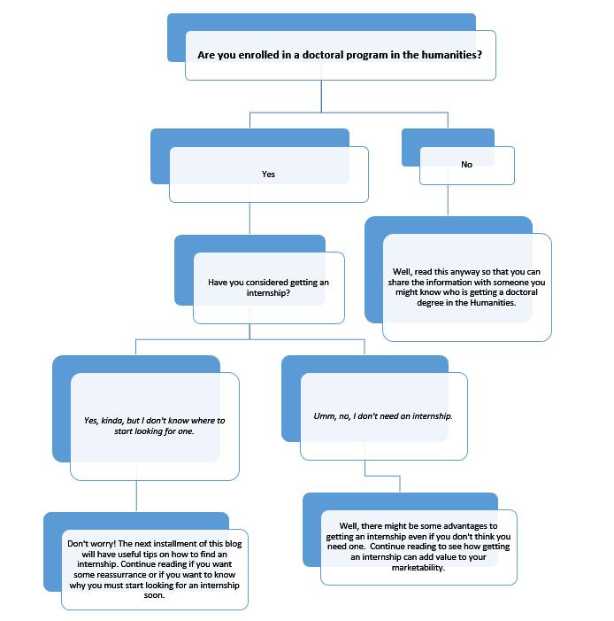 Flow Chart - Internship