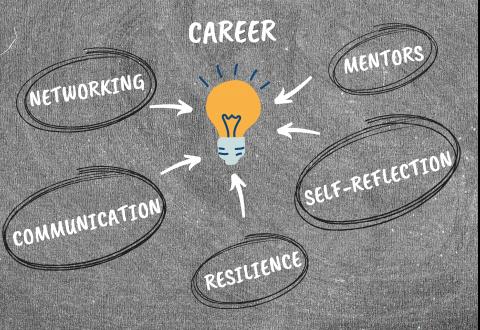 A Guide to Career Wellness