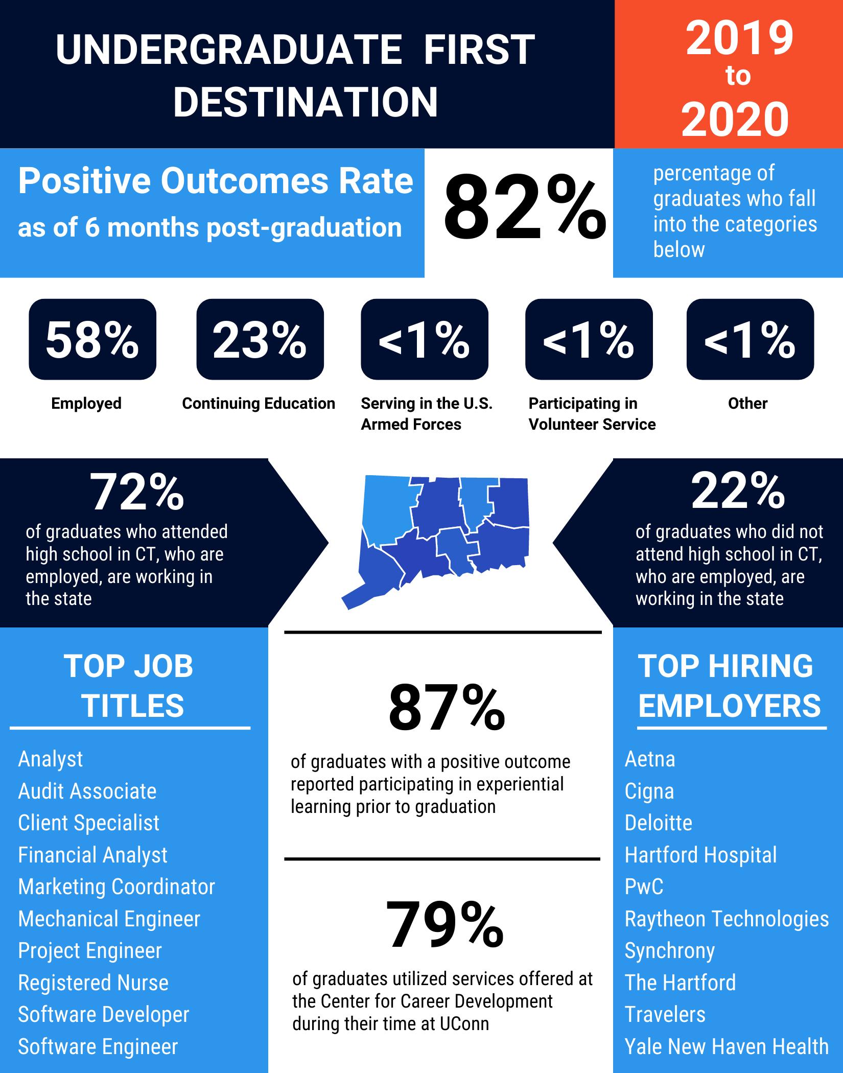 2020 First Destination Outcomes for UConn Undergraduate Students