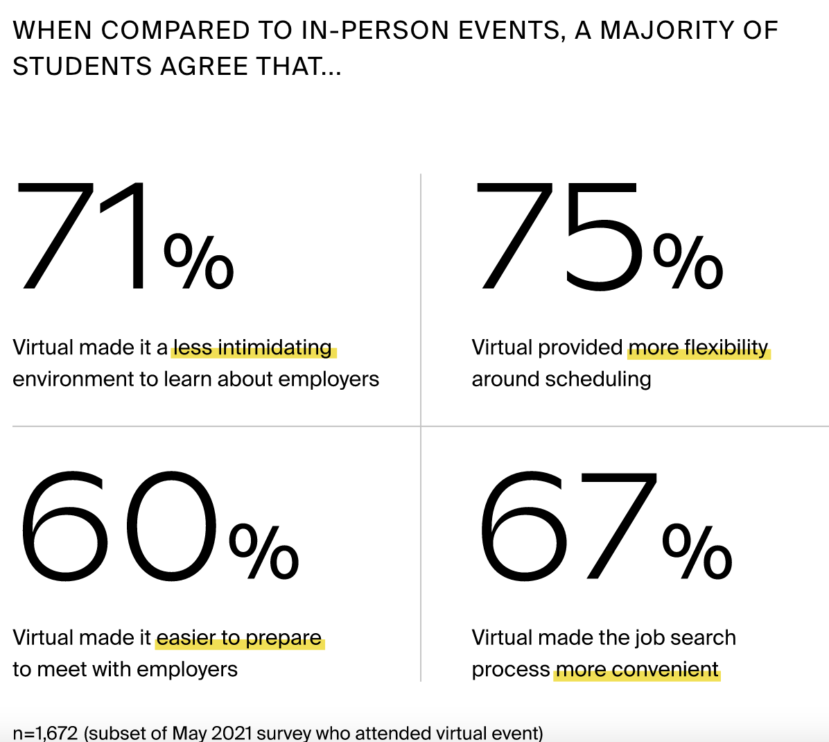 When compared to in-person events, a majority of students agree that: virtual events made it less intimidating to learn about employers (71%), vitual provided more flexibilty around scheduling (75%), virtual made it easier to preapre to meet with employers (65%),virtual made the job search process more convienant (67%). n=1,673 (subset of May 2021 survey who attended virtual event.)
