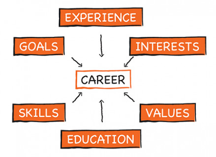 Career-Assessment-450