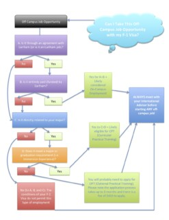 Off-Campus Jobs Flow Chart